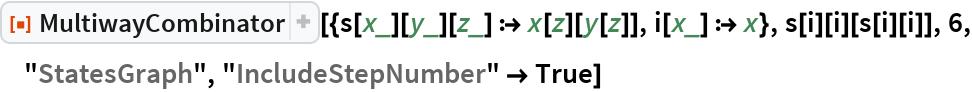 """ResourceFunction[  """"MultiwayCombinator""""][{s[x_][y_][z_] :> x[z][y[z]], i[x_] :> x}, s[i][i][s[i][i]], 6, """"StatesGraph"""", """"IncludeStepNumber"""" -> True]"""