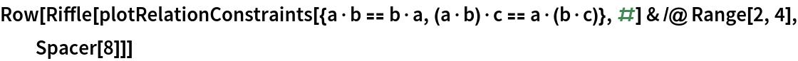 Row[Riffle[   plotRelationConstraints[{a\[CenterDot]b == b\[CenterDot]a, (a\[CenterDot]b)\[CenterDot]c == a\[CenterDot](b\[CenterDot]c)}, #] & /@ Range[2, 4], Spacer[8]]]