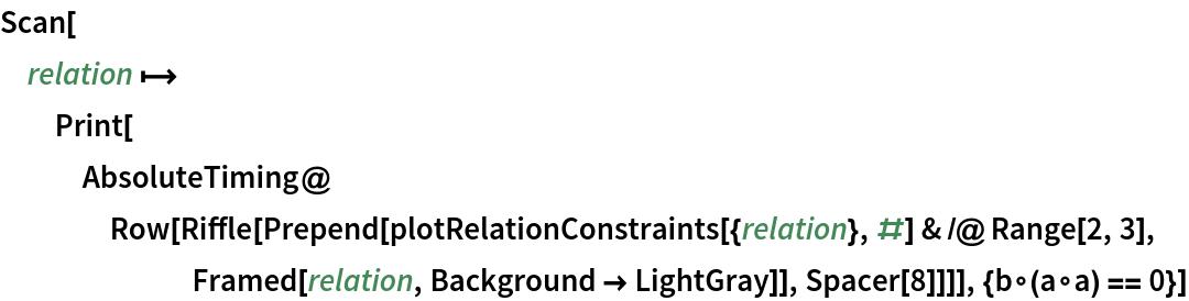 Scan[relation \[Function] Print[AbsoluteTiming@     Row[Riffle[       Prepend[plotRelationConstraints[{relation}, #] & /@ Range[2, 3],         Framed[relation, Background -> LightGray]], Spacer[8]]]], {b\[SmallCircle](a\[SmallCircle]a) == 0}]