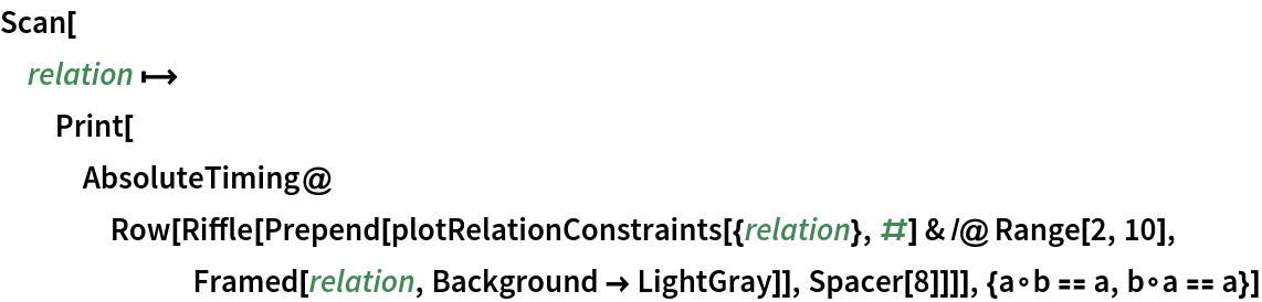 Scan[relation \[Function] Print[AbsoluteTiming@     Row[Riffle[       Prepend[plotRelationConstraints[{relation}, #] & /@ Range[2, 10], Framed[relation, Background -> LightGray]], Spacer[8]]]], {a\[SmallCircle]b == a, b\[SmallCircle]a == a}]