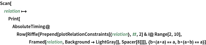 Scan[relation \[Function] Print[AbsoluteTiming@     Row[Riffle[       Prepend[plotRelationConstraints[{relation}, #, 2] & /@ Range[2, 10], Framed[relation, Background -> LightGray]], Spacer[8]]]], {b\[SmallCircle](a\[SmallCircle]a) == a, b\[SmallCircle](a\[SmallCircle]b) == a}]