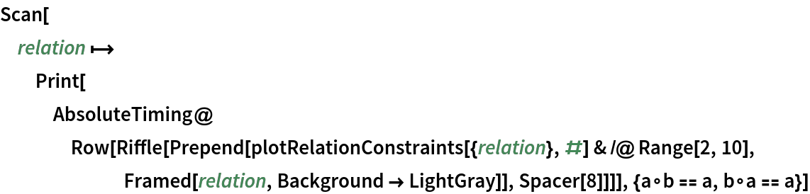 Scan[relation |-> Print[AbsoluteTiming@     Row[Riffle[       Prepend[plotRelationConstraints[{relation}, #] & /@ Range[2, 10], Framed[relation, Background -> LightGray]], Spacer[8]]]], {a\[SmallCircle]b == a, b\[SmallCircle]a == a}]