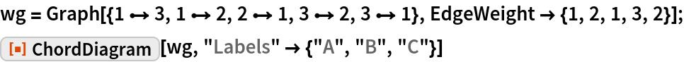 """wg = Graph[{1 \[DirectedEdge] 3, 1 \[DirectedEdge] 2, 2 \[DirectedEdge] 1, 3 \[DirectedEdge] 2, 3 \[DirectedEdge] 1}, EdgeWeight -> {1, 2, 1, 3, 2}]; ResourceFunction[""""ChordDiagram""""][wg, """"Labels"""" -> {""""A"""", """"B"""", """"C""""}]"""