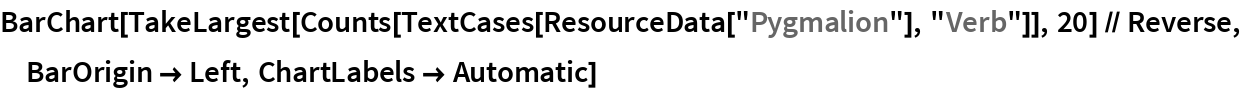 "BarChart[TakeLargest[    Counts[TextCases[ResourceData[""Pygmalion""], ""Verb""]], 20] // Reverse, BarOrigin -> Left, ChartLabels -> Automatic]"