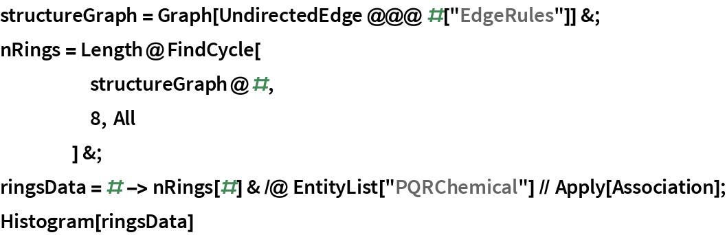 "structureGraph = Graph[UndirectedEdge @@@ #[""EdgeRules""]] &; nRings = Length@FindCycle[      structureGraph@#,      8, All      ] &; ringsData = # -> nRings[#] & /@ EntityList[""PQRChemical""] // Apply[Association]; Histogram[ringsData]"