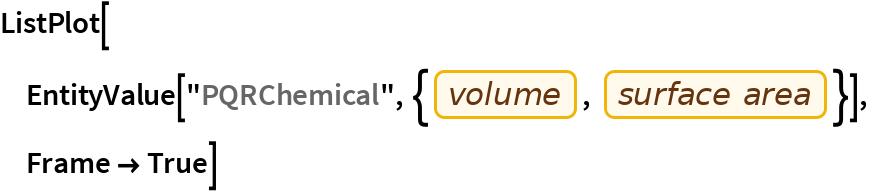 "ListPlot[  EntityValue[   ""PQRChemical"", {EntityProperty[""PQRChemical"", ""Volume""], EntityProperty[""PQRChemical"", ""SurfaceArea""]}],  Frame -> True]"