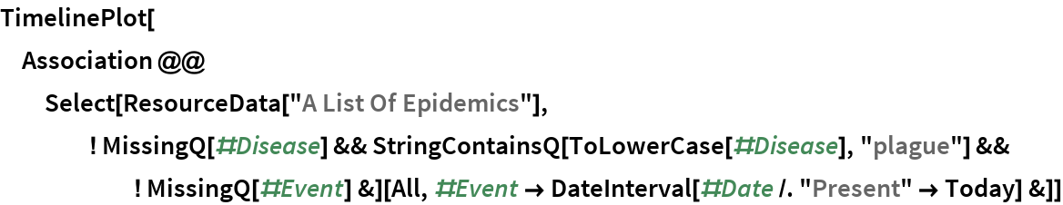 "TimelinePlot[  Association @@ Select[ResourceData[      ""A List Of Epidemics""], ! MissingQ[#Disease] && StringContainsQ[ToLowerCase[#Disease], ""plague""] && ! MissingQ[#Event] &][    All, #Event -> DateInterval[#Date /. ""Present"" -> Today] &]]"