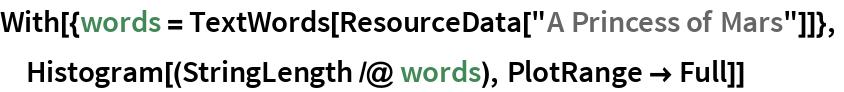 "With[{words = TextWords[ResourceData[""A Princess of Mars""]]},  Histogram[(StringLength /@ words), PlotRange -> Full]]"