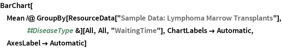 """BarChart[Mean /@ GroupBy[ResourceData[      """"Sample Data: Lymphoma Marrow Transplants""""], #DiseaseType &][All,     All, """"WaitingTime""""], ChartLabels -> Automatic, AxesLabel -> Automatic]"""