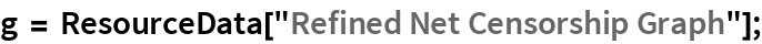 "g = ResourceData[""Refined Net Censorship Graph""];"
