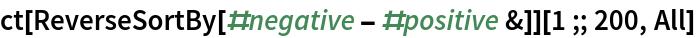 ct[ReverseSortBy[#negative - #positive &]][1 ;; 200, All]