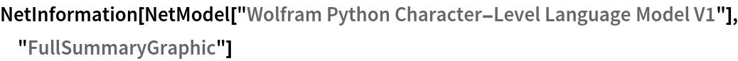 """NetInformation[  NetModel[""""Wolfram Python Character-Level Language Model V1""""], \ """"FullSummaryGraphic""""]"""