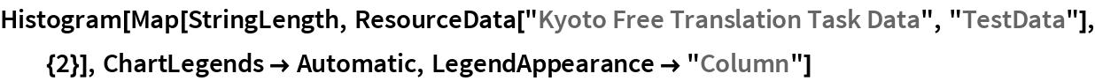 "Histogram[  Map[StringLength, ResourceData[""Kyoto Free Translation Task Data"", ""TestData""], {2}], ChartLegends -> Automatic, LegendAppearance -> ""Column""]"