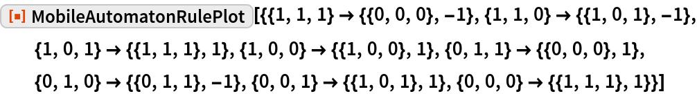 """ResourceFunction[  """"MobileAutomatonRulePlot""""][{{1, 1, 1} -> {{0, 0, 0}, -1}, {1, 1, 0} -> {{1, 0, 1}, -1}, {1, 0, 1} -> {{1, 1, 1}, 1}, {1, 0, 0} -> {{1, 0, 0}, 1}, {0, 1, 1} -> {{0, 0, 0}, 1}, {0, 1, 0} -> {{0, 1, 1}, -1}, {0, 0, 1} -> {{1, 0, 1}, 1}, {0, 0, 0} -> {{1, 1, 1}, 1}}]"""