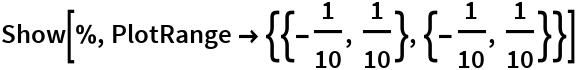 Show[%, PlotRange -> {{-(1/10), 1/10}, {-(1/10), 1/10}}]