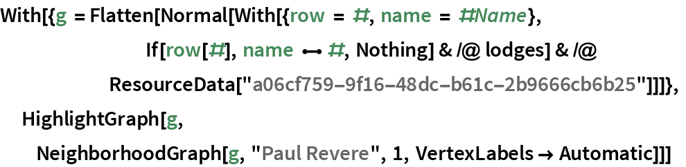 """With[{g = Flatten[Normal[With[{row = #, name = #Name},         If[row[#], name \[UndirectedEdge] #, Nothing] & /@ lodges] & /@        ResourceData[""""a06cf759-9f16-48dc-b61c-2b9666cb6b25""""]]]},   HighlightGraph[g,   NeighborhoodGraph[g, """"Paul Revere"""", 1, VertexLabels -> Automatic]]]"""