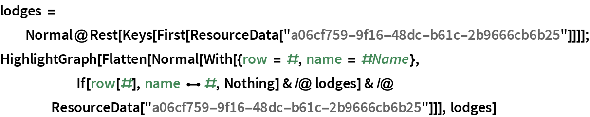 """lodges = Normal@    Rest[Keys[      First[ResourceData[""""a06cf759-9f16-48dc-b61c-2b9666cb6b25""""]]]]; HighlightGraph[Flatten[Normal[With[{row = #, name = #Name},       If[row[#], name \[UndirectedEdge] #, Nothing] & /@ lodges] & /@ ResourceData[""""a06cf759-9f16-48dc-b61c-2b9666cb6b25""""]]], lodges]"""
