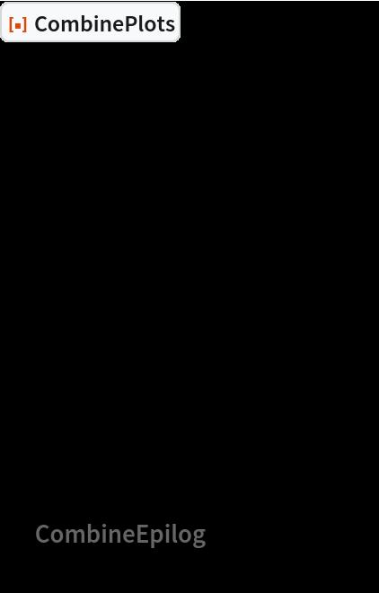 """ResourceFunction[""""CombinePlots""""][  Graphics[   {Green, Disk[{0, 0}]},   Prolog -> {Red, Disk[{0, 1}]},   Epilog -> {Blue, Disk[{1, 0}]},   PlotRange -> 2   ],  Graphics[   {},   Prolog -> {Red, Disk[{0, -1}]},   Epilog -> {Blue, Disk[{-1, 0}]}   ],  """"CombineEpilog"""" -> False  ]"""