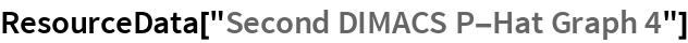 """ResourceData[""""Second DIMACS P-Hat Graph 4""""]"""