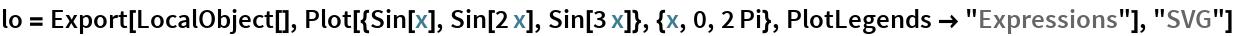 "lo = Export[LocalObject[], Plot[{Sin[x], Sin[2 x], Sin[3 x]}, {x, 0, 2 Pi}, PlotLegends -> ""Expressions""], ""SVG""]"