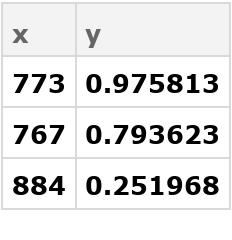 "{ Association[""x"" -> 773, ""y"" -> 0.9758129606815749],  Association[""x"" -> 767, ""y"" -> 0.7936232581210563],  Association[""x"" -> 884, ""y"" -> 0.2519684558814408]}"