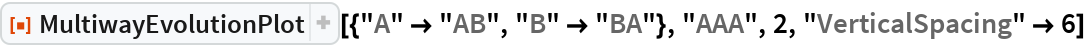 "ResourceFunction[  ""MultiwayEvolutionPlot""][{""A"" -> ""AB"", ""B"" -> ""BA""}, ""AAA"", 2, ""VerticalSpacing"" -> 6]"