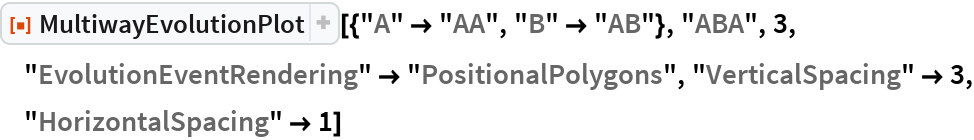"ResourceFunction[  ""MultiwayEvolutionPlot""][{""A"" -> ""AA"", ""B"" -> ""AB""}, ""ABA"", 3, ""EvolutionEventRendering"" -> ""PositionalPolygons"", ""VerticalSpacing"" -> 3, ""HorizontalSpacing"" -> 1]"