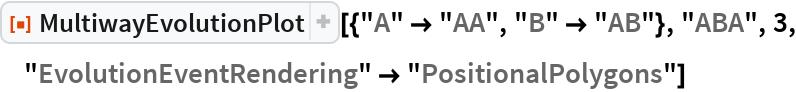 "ResourceFunction[  ""MultiwayEvolutionPlot""][{""A"" -> ""AA"", ""B"" -> ""AB""}, ""ABA"", 3, ""EvolutionEventRendering"" -> ""PositionalPolygons""]"