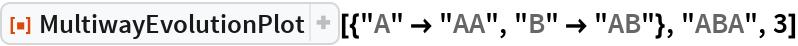 "ResourceFunction[  ""MultiwayEvolutionPlot""][{""A"" -> ""AA"", ""B"" -> ""AB""}, ""ABA"", 3]"