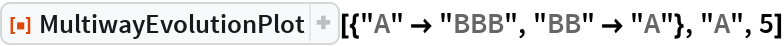 "ResourceFunction[  ""MultiwayEvolutionPlot""][{""A"" -> ""BBB"", ""BB"" -> ""A""}, ""A"", 5]"