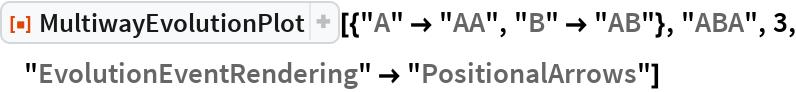 "ResourceFunction[  ""MultiwayEvolutionPlot""][{""A"" -> ""AA"", ""B"" -> ""AB""}, ""ABA"", 3, ""EvolutionEventRendering"" -> ""PositionalArrows""]"