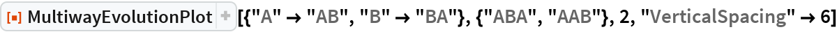 "ResourceFunction[  ""MultiwayEvolutionPlot""][{""A"" -> ""AB"", ""B"" -> ""BA""}, {""ABA"", ""AAB""}, 2, ""VerticalSpacing"" -> 6]"