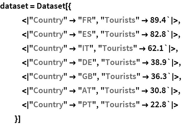 "dataset = Dataset[{    <|""Country"" -> ""FR"", ""Tourists"" -> 89.4`|>,    <|""Country"" -> ""ES"", ""Tourists"" -> 82.8`|>,    <|""Country"" -> ""IT"", ""Tourists"" -> 62.1`|>,    <|""Country"" -> ""DE"", ""Tourists"" -> 38.9`|>,    <|""Country"" -> ""GB"", ""Tourists"" -> 36.3`|>,    <|""Country"" -> ""AT"", ""Tourists"" -> 30.8`|>,    <|""Country"" -> ""PT"", ""Tourists"" -> 22.8`|>    }]"