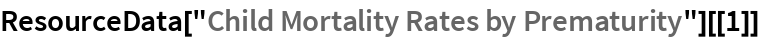 """ResourceData[""""Child Mortality Rates by Prematurity""""][[1]]"""