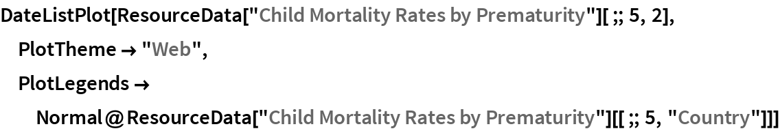 "DateListPlot[  ResourceData[""Child Mortality Rates by Prematurity""][;; 5, 2], PlotTheme -> ""Web"", PlotLegends -> Normal@ResourceData[""Child Mortality Rates by Prematurity""][[;; 5, ""Country""]]]"