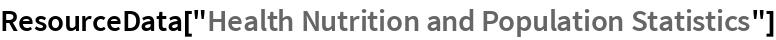"ResourceData[""Health Nutrition and Population Statistics""]"