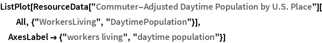 """ListPlot[ResourceData[    """"Commuter-Adjusted Daytime Population by U.S. Place""""][   All, {""""WorkersLiving"""", """"DaytimePopulation""""}], AxesLabel -> {""""workers living"""", """"daytime population""""}]"""