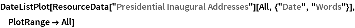 "DateListPlot[  ResourceData[""Presidential Inaugural Addresses""][   All, {""Date"", ""Words""}], PlotRange -> All]"
