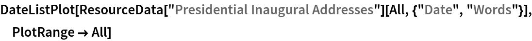 "DateListPlot[ResourceData[\!\(\* TagBox[""\""\<Presidential Inaugural Addresses\>\"""", #& , BoxID -> ""ResourceTag-Presidential Inaugural Addresses-Input"", AutoDelete->True]\)][All, {""Date"", ""Words""}], PlotRange -> All]"