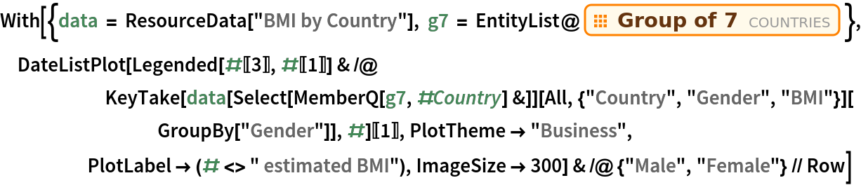 """With[{data = ResourceData[""""BMI by Country""""], g7 = EntityList@EntityClass[""""Country"""", """"GroupOf7""""]}, DateListPlot[      Legended[#[[3]], #[[1]]] & /@ KeyTake[data[Select[MemberQ[g7, #Country] &]][           All, {""""Country"""", """"Gender"""", """"BMI""""}][GroupBy[""""Gender""""]], #][[        1]], PlotTheme -> """"Business"""", PlotLabel -> (# <> """" estimated BMI""""), ImageSize -> 300] & /@ {""""Male"""", """"Female""""} // Row]"""
