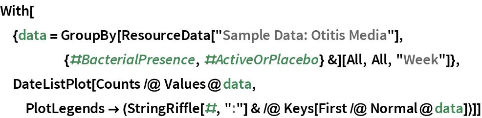 "With[{data = GroupBy[ResourceData[       ""Sample Data: Otitis Media""], {#BacterialPresence, \ #ActiveOrPlacebo} &][All, All, ""Week""]}, DateListPlot[Counts /@ Values@data, PlotLegends -> (StringRiffle[#, "":""] & /@ Keys[First /@ Normal@data])]]"
