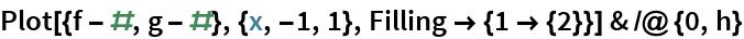 Plot[{f - #, g - #}, {x, -1, 1}, Filling -> {1 -> {2}}] & /@ {0, h}