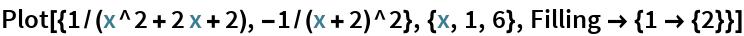 Plot[{1/(x^2 + 2 x + 2), -1/(x + 2)^2}, {x, 1, 6}, Filling -> {1 -> {2}}]