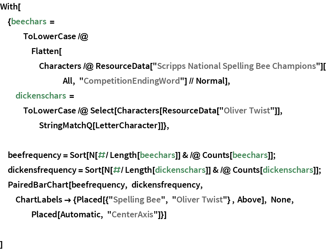 """With[{beechars = ToLowerCase /@ Flatten[Characters /@ ResourceData[""""Scripps National Spelling Bee Champions""""][All, """"CompetitionEndingWord""""] // Normal],   dickenschars = ToLowerCase /@ Select[Characters[ResourceData[""""Oliver Twist""""]], StringMatchQ[LetterCharacter]]}, beefrequency = Sort[N[#/Length[beechars]] & /@ Counts[beechars]];  dickensfrequency = Sort[N[#/Length[dickenschars]] & /@ Counts[dickenschars]];  PairedBarChart[beefrequency, dickensfrequency, ChartLabels -> {Placed[{""""Spelling Bee"""", """"Oliver Twist""""} , Above], None, Placed[Automatic, """"CenterAxis""""]}] ]"""