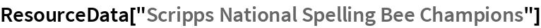 "ResourceData[""Scripps National Spelling Bee Champions""]"
