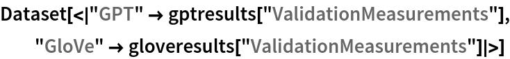 "Dataset[<|""GPT"" -> gptresults[""ValidationMeasurements""], ""GloVe"" -> gloveresults[""ValidationMeasurements""]|>]"