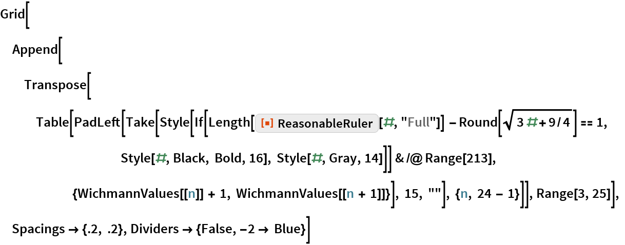 "Grid[Append[   Transpose[    Table[PadLeft[      Take[Style[          If[Length[ResourceFunction[""ReasonableRuler""][#, ""Full""]] - Round[Sqrt[3 # + 9/4]] == 1, Style[#, Black, Bold, 16], Style[#, Gray, 14]]] & /@ Range[213],       {WichmannValues[[n]] + 1, WichmannValues[[n + 1]]}], 15, """"], {n, 24 - 1}]], Range[3, 25]], Spacings -> {.2, .2}, Dividers -> {False, -2 -> Blue}]"
