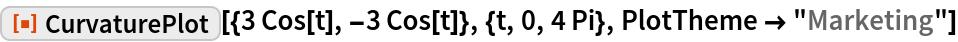 "ResourceFunction[""CurvaturePlot""][{3 Cos[t], -3 Cos[t]}, {t, 0, 4 Pi},   PlotTheme -> ""Marketing""]"