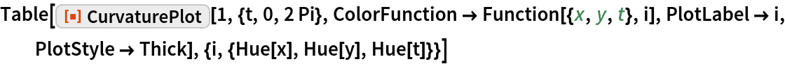 """Table[ResourceFunction[""""CurvaturePlot""""][1, {t, 0, 2 Pi}, ColorFunction -> Function[{x, y, t}, i], PlotLabel -> i, PlotStyle -> Thick], {i, {Hue[x], Hue[y], Hue[t]}}]"""
