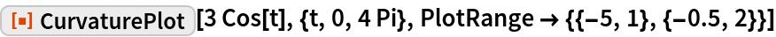 "ResourceFunction[""CurvaturePlot""][3 Cos[t], {t, 0, 4 Pi}, PlotRange -> {{-5, 1}, {-0.5, 2}}]"